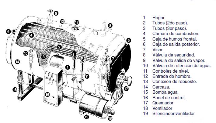 Componentes caldera pirotubular